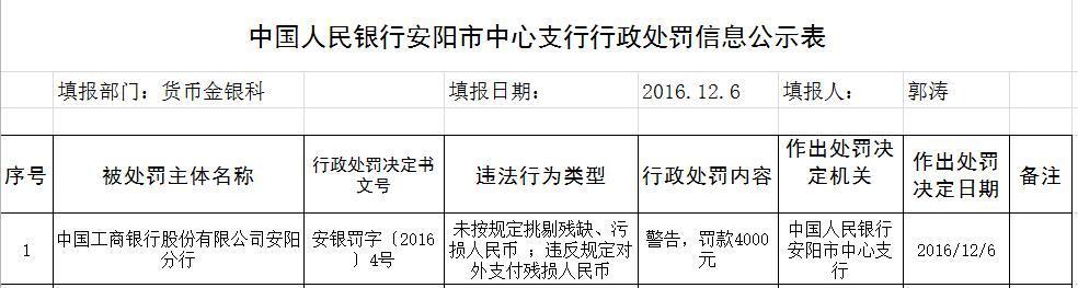 中国工商银行安阳分行因违规被处罚如何皈依佛门