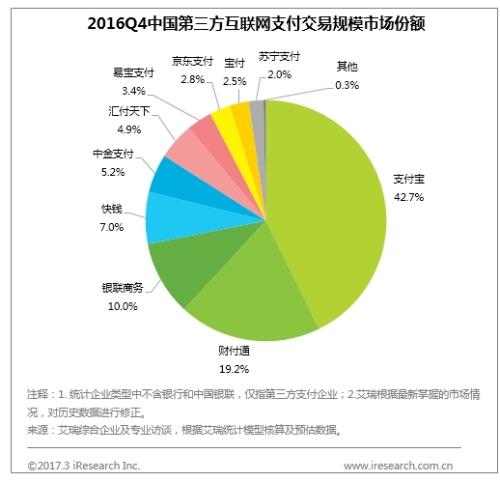 艾瑞发布第三方支付排名 苏宁金融稳居行业前列