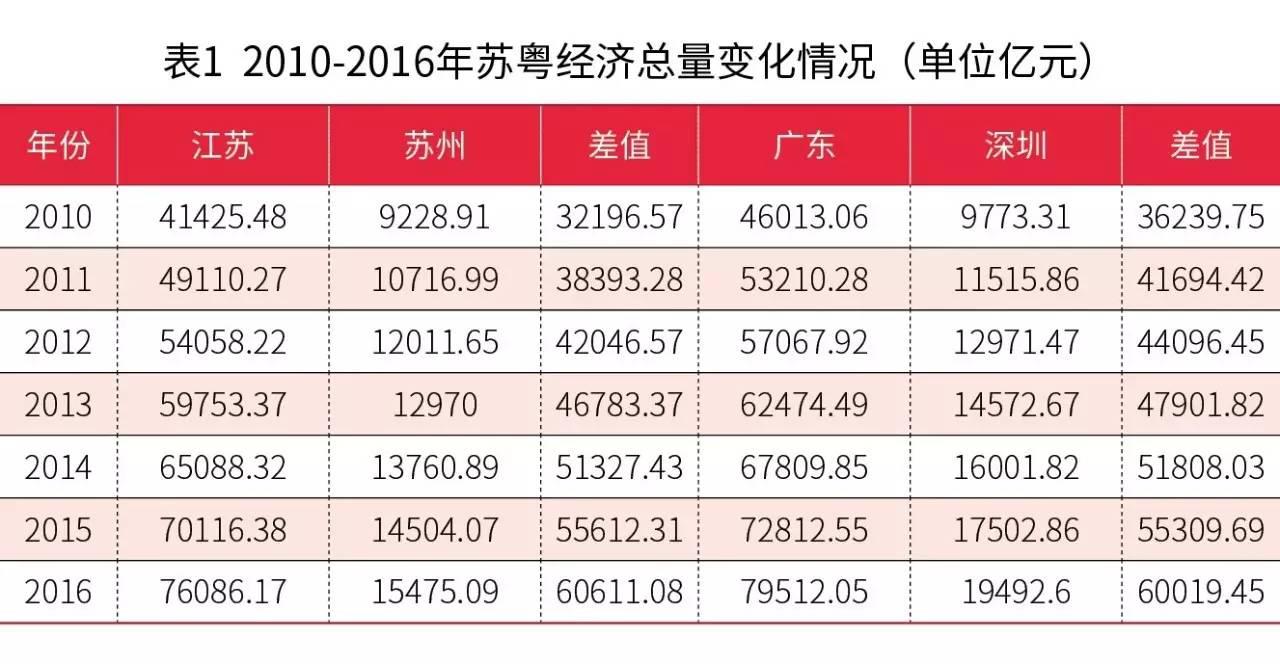 吉林省gdp和江苏省对比_吉林省GDP数据排名,长春独占半壁江山,一个市出现两位数负增长