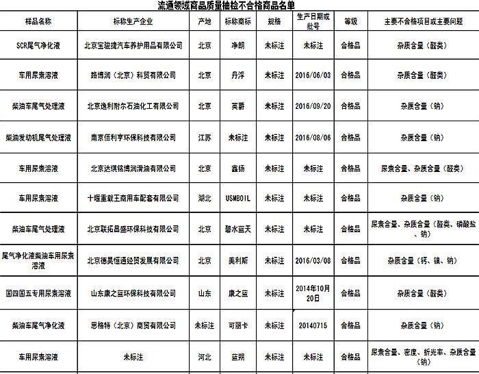 北京工商局通告17批次车用尿素产品不合格 丹浮、美利斯等品牌上榜