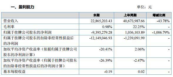 慧通股份2016年净利润亏损939万元 称受行业因素影响