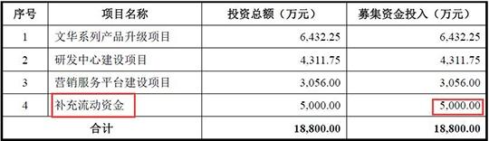 文华财经IPO:净利润稳定增长 近三成募资用于补充流动资金