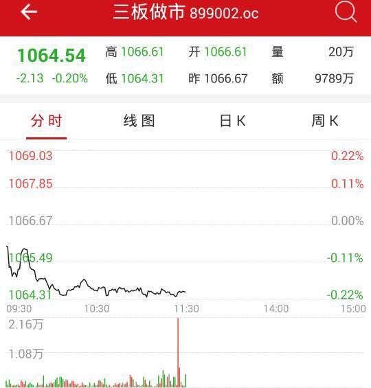 午评:新三板做市指数跌0.20% 长江绿海领涨创新层个股