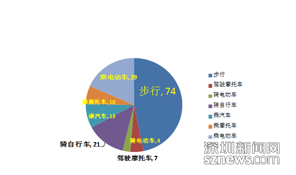 暑期当心 深圳今年已发生涉中小学生交通事故921起