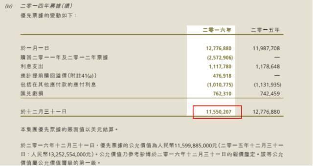 具体发行优先票据明细如下:   除了优先票据之外,中期票据也是富力地产融资的马前卒.