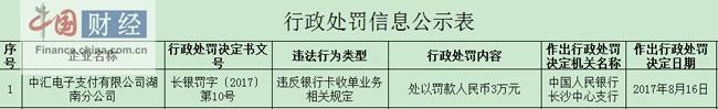 违反银行卡收单业务相关规定 中汇电子支付湖南分公司被罚