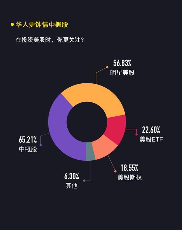 老虎证券发布《2017美股投资调查报告》:华人投资者追捧阿里巴巴
