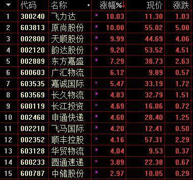 沪深两市维持震荡格局 仓储物流板块大涨3.91%