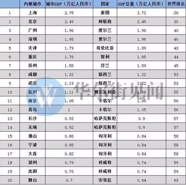 中国gdp水分有多大_中国各城市GDP水分多大 这对买房很有影响(3)