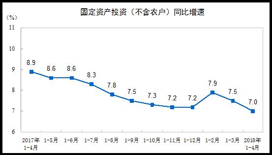 统计局:1-4月全国固定资产投资154358亿元 同比增长7%