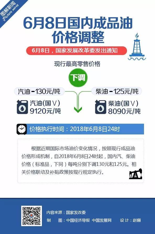 国家发改委:国内汽、柴油价格每吨分别降低130元和125元