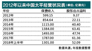 毛绒玩具利润率_保费收入利润率