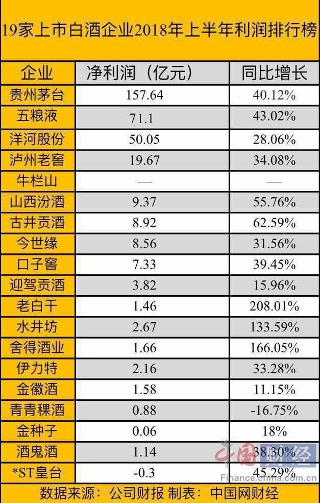 2019企业利润排行榜_制药企业利润排行榜