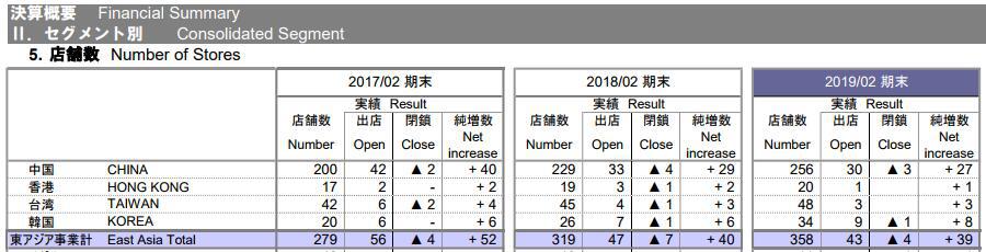 """无印良品母公司披露财报 台湾香港""""被分裂""""出中国"""