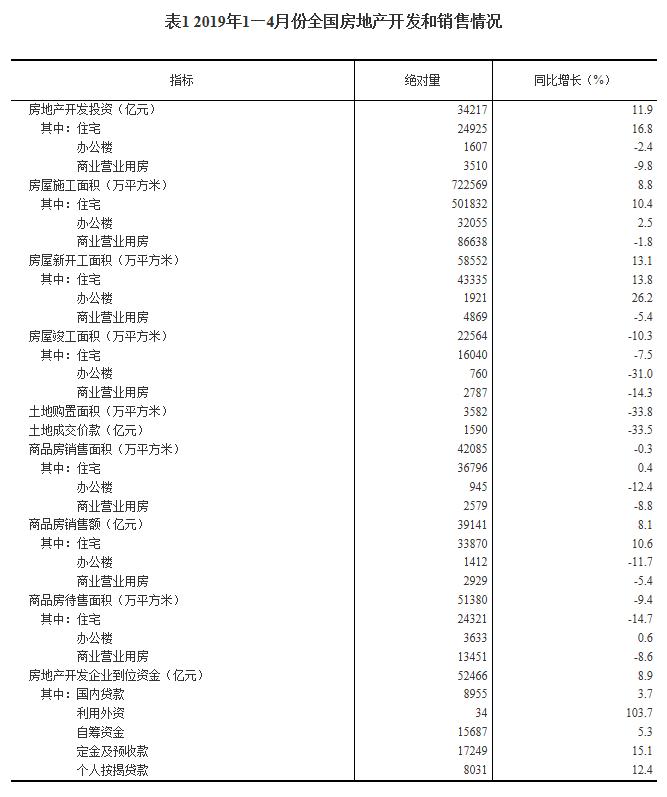 统计局:前4月全国房地产开发投资34217亿 同比添加11.9%