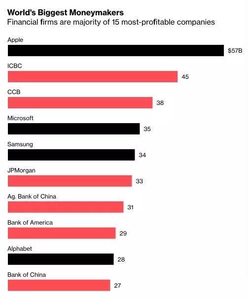 全球最赚钱公司有哪些?前十名榜单出炉:4家来自中国
