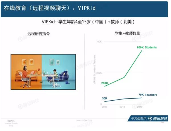 互联网女皇发布2019趋势报告:VIPKID成中国唯一在线教育企业