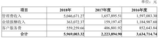 郑州股指期货开户弘业期货天津萝卜章案牵扯8宗诉讼 2018年增收不增利