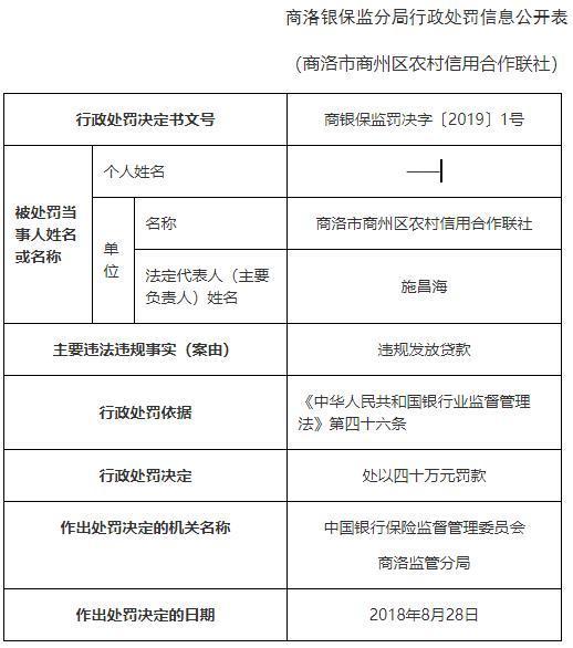 商洛市商州农村信用快三平台怎么赚钱合作联社违规发放贷款 4人遭警告