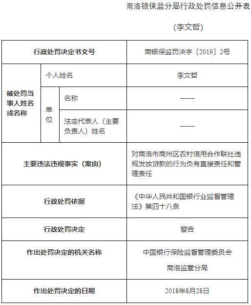 商洛市商快三平台代理州农村信用合作联社违规发放贷款 4人遭警告