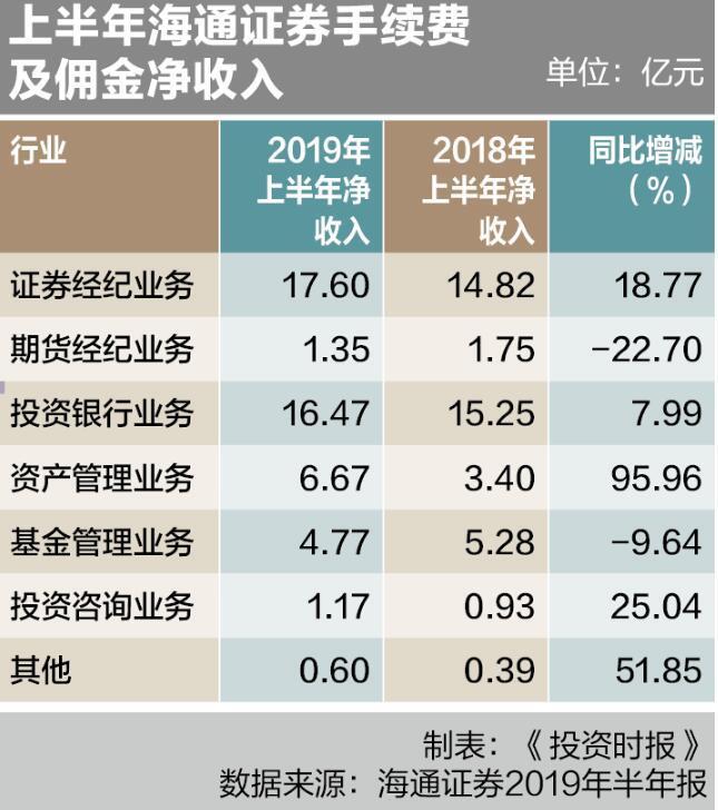 天津企划行业交流平台海通证券IPO承销保荐收入未进前十 今年两个首发项目被否