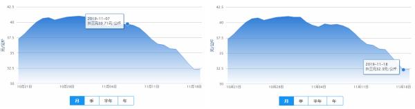 「抚顺股票配资平台处事周到」生猪代价止涨回落连跌11日 业内估计明年一季度