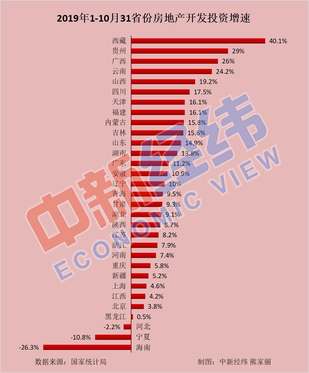 31省份前10月房地产开发投资排行榜出炉 这两地超万亿