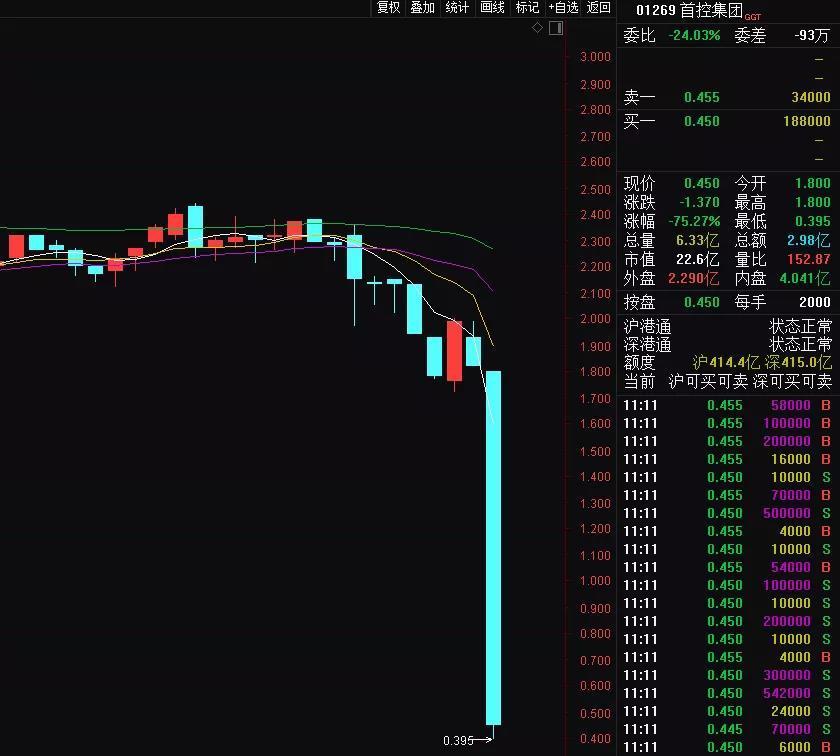 摆什么地摊赚钱:港股两股票突然暴跌70% 一家被人抄底1小时获利