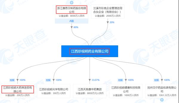 江西珍视明药业有限公司股权结构图(来源:天眼查)