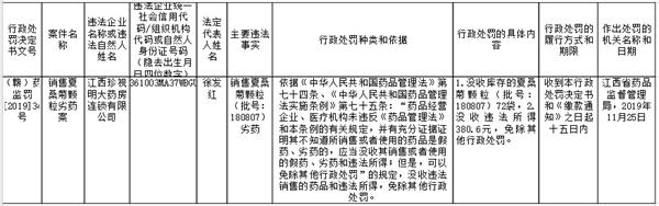 江西珍视明大药房连锁有限公司销售夏桑菊颗粒劣药案行政处罚信息公开表