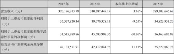 「福州股票配资」万通智控上市后净利连降三年 投行海通证券赚