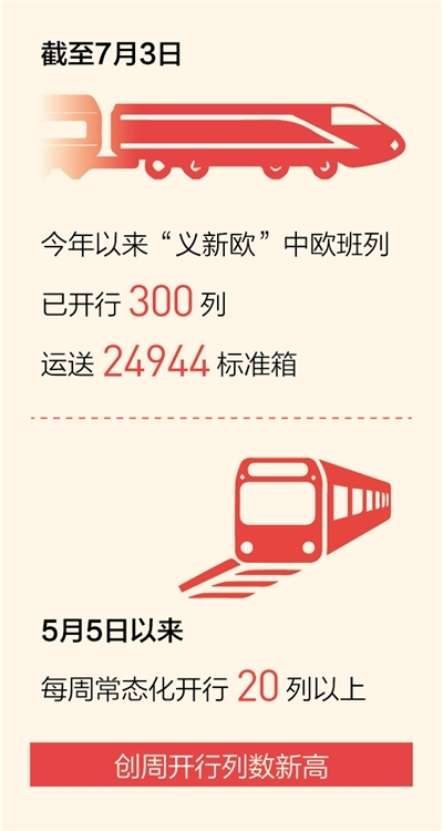 """今年上半年""""义新欧""""中欧班列发送量同比增151.1%"""