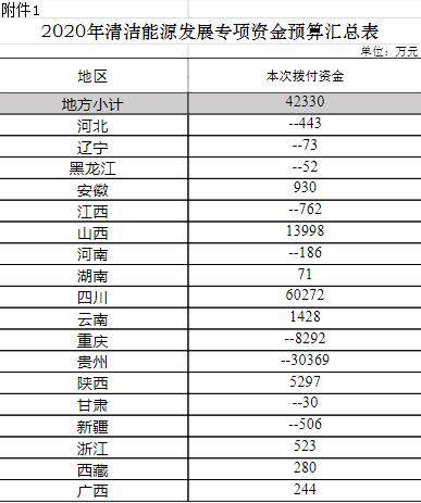 财政部下达18省市清洁能源发展专项资金预算 共计4.233亿元