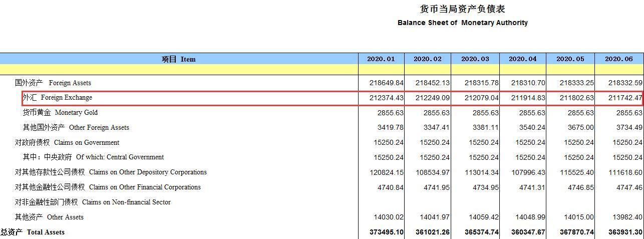 中国6月末央行外汇占款环比减少60.16亿元