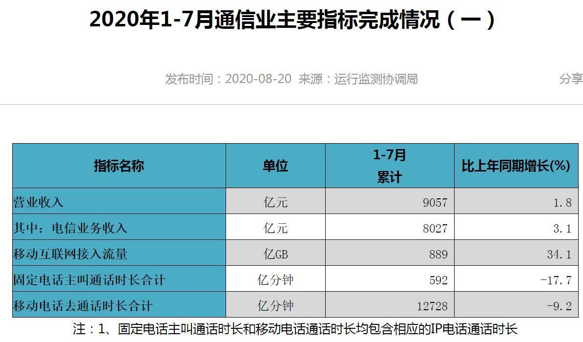 工信部:截至7月末4G用户数为12.88亿 占比80.6%