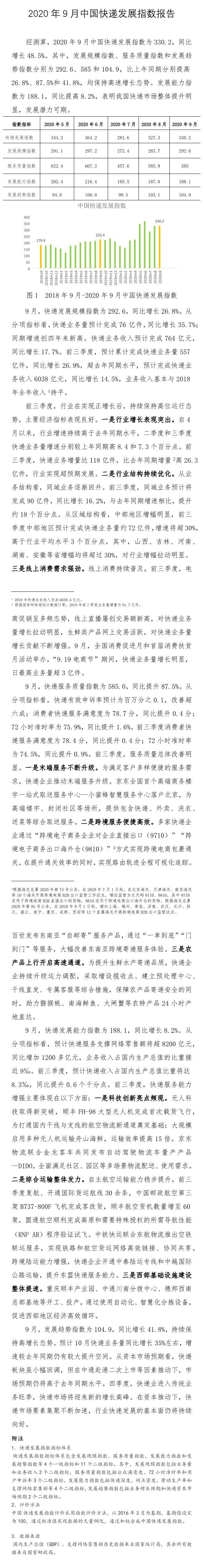 国家邮政局:9月中国快递发展指数同比增长48.5%