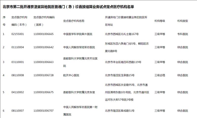 北京再增6家京津冀异地就医直接结算医院