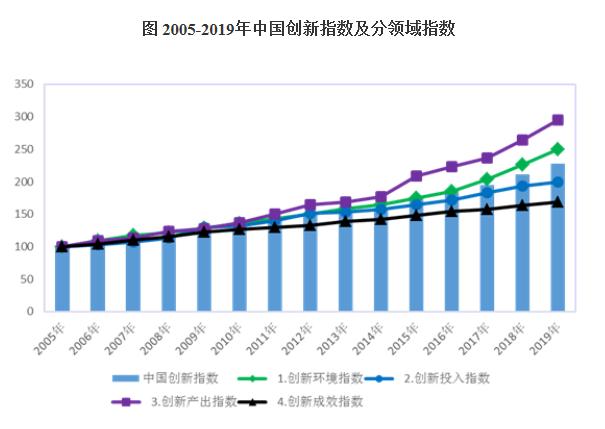 创新产出大幅提升 2019年中国创新指数增长7.8%