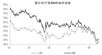 经济回暖利润修复 机构看好银行业估值回升