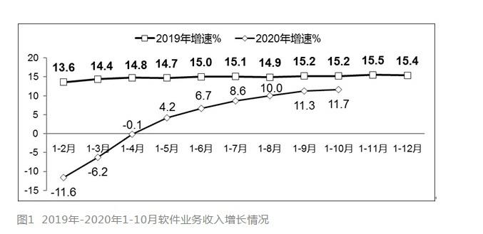 前10月中国软件业利润总额破8000亿 同比增7.3%