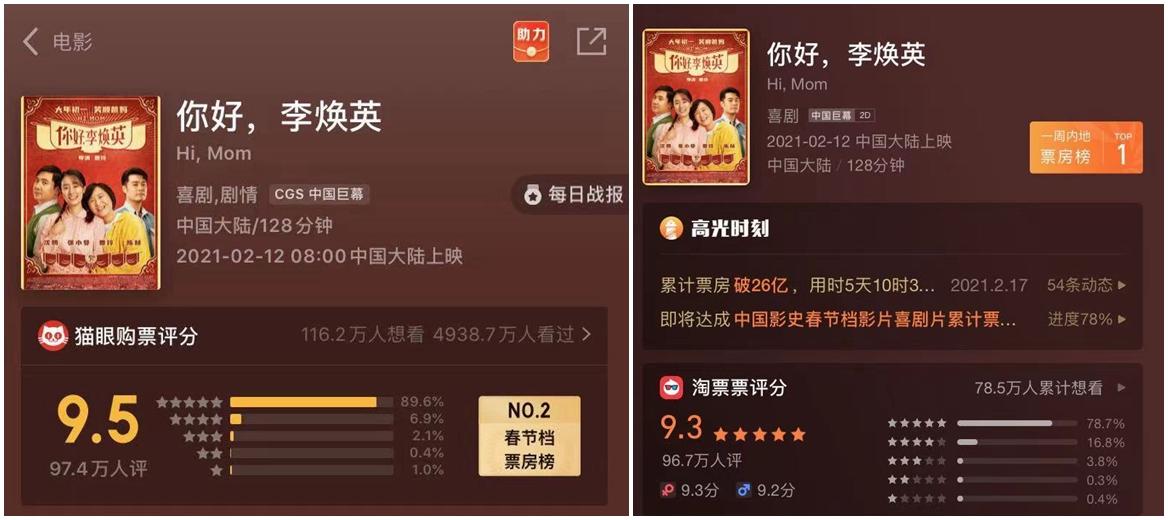 牛年春节档78.45亿收官 近1.6亿人次观影