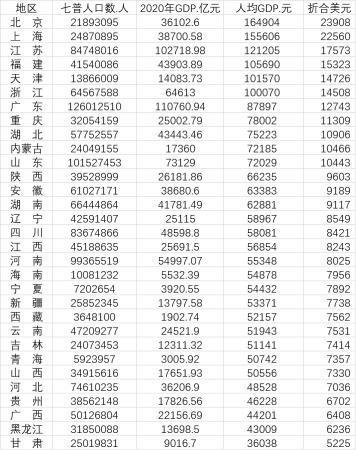 GDP过万_2025年福田人均GDP达40万元以上
