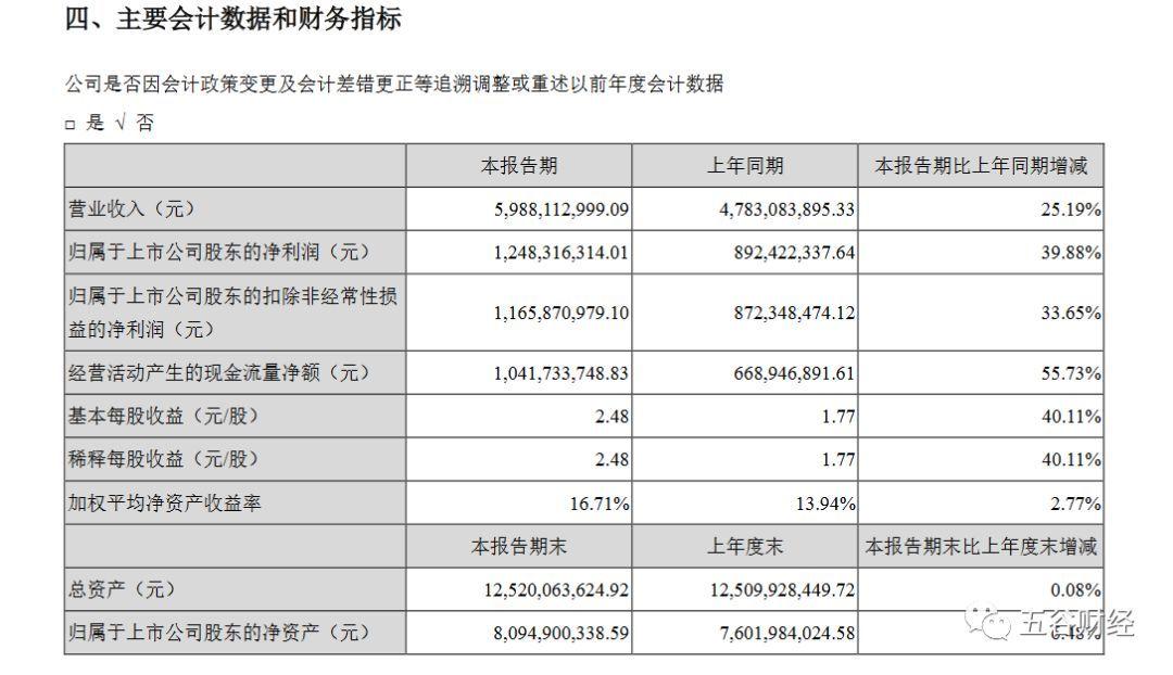 古井贡酒2019上半年净利增40%毛利率微降预收款腰斩