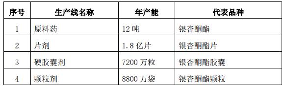 上海医药控股子公司上海上药杏灵科技药业股份有限公司获《药品GMP证书》