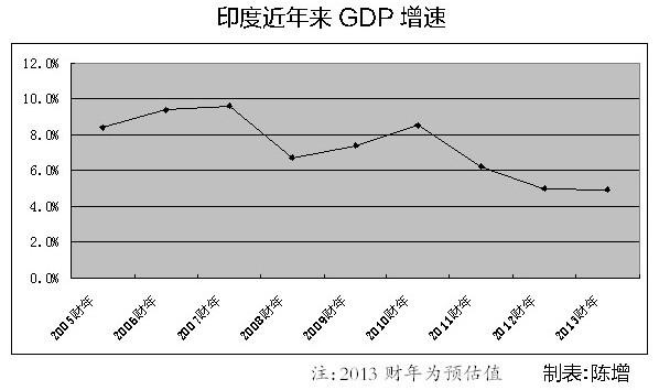 中国gdp增速西方经济学理论_GDP 温和换挡 中国经济基本面未变