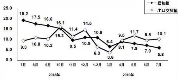 工信部:7月规模以上电子信息制造业增加值同比增长6.1%