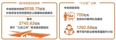 提高居民生活质量 民生领域财政投入持续增长